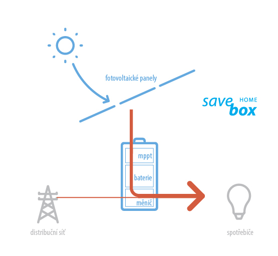 Fitcraft Energy Savebox Home infografika