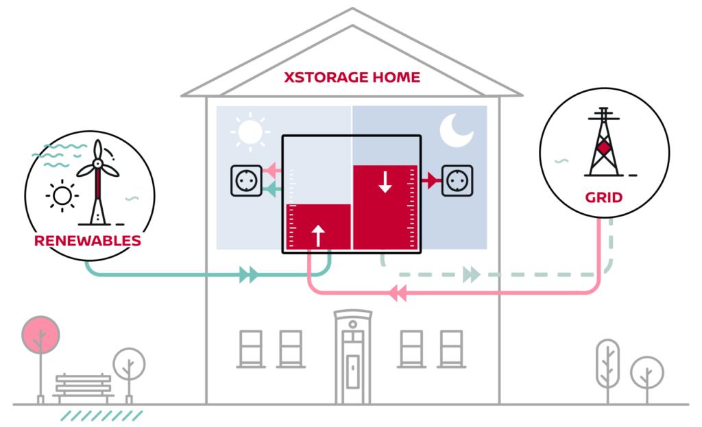 Funkční schéma xStorage Home